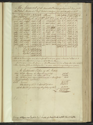Accounts Of Sugar And Rum From Estates Of Samuel Martin, Antigua